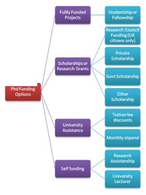 Research proposal for phd in finance